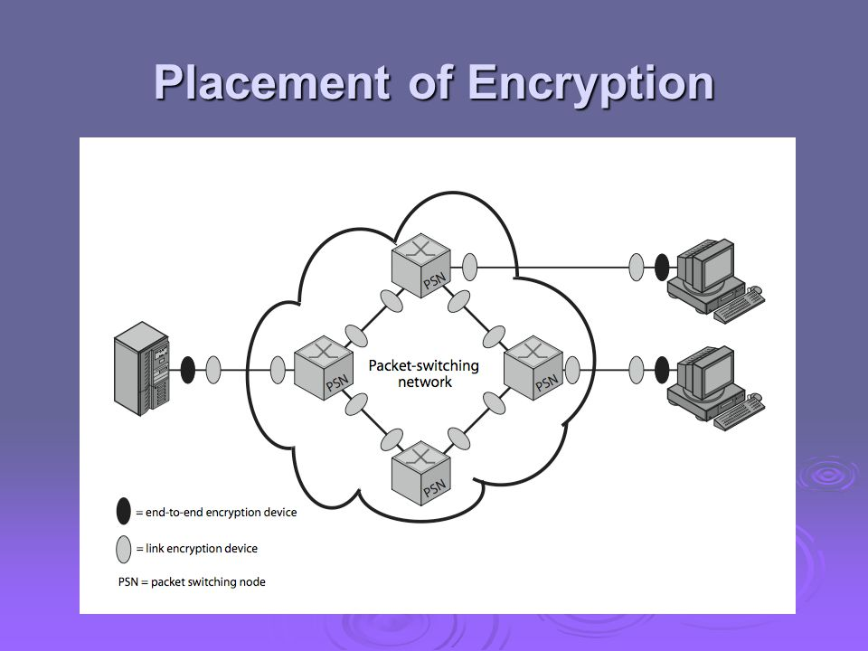 Placement of Encryption