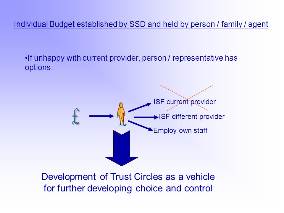 Individual Budget established by SSD and held by person / family / agent If unhappy with current provider, person / representative has options: ISF current provider ISF different provider Employ own staff Development of Trust Circles as a vehicle for further developing choice and control
