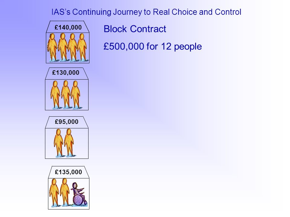 Block Contract £500,000 for 12 people £130,000 £140,000 £135,000 £95,000 £80,000 £30,000 £20,000 Block Contract for 12 people with 3 people receiving Individually designed Service (Supported Living) Supported Living = shift in power, in that Chooses who supported by Chooses when supported Chooses whether to live by self or not Yet still a passive player within Commissioning Process and seen as 'up for sale'