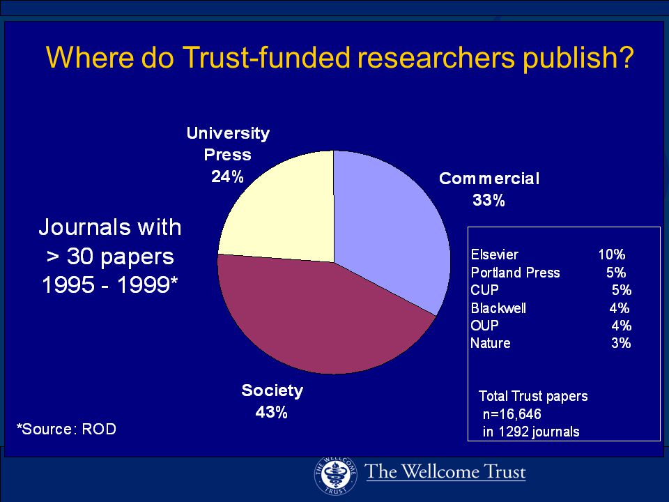 Where do Trust-funded researchers publish?