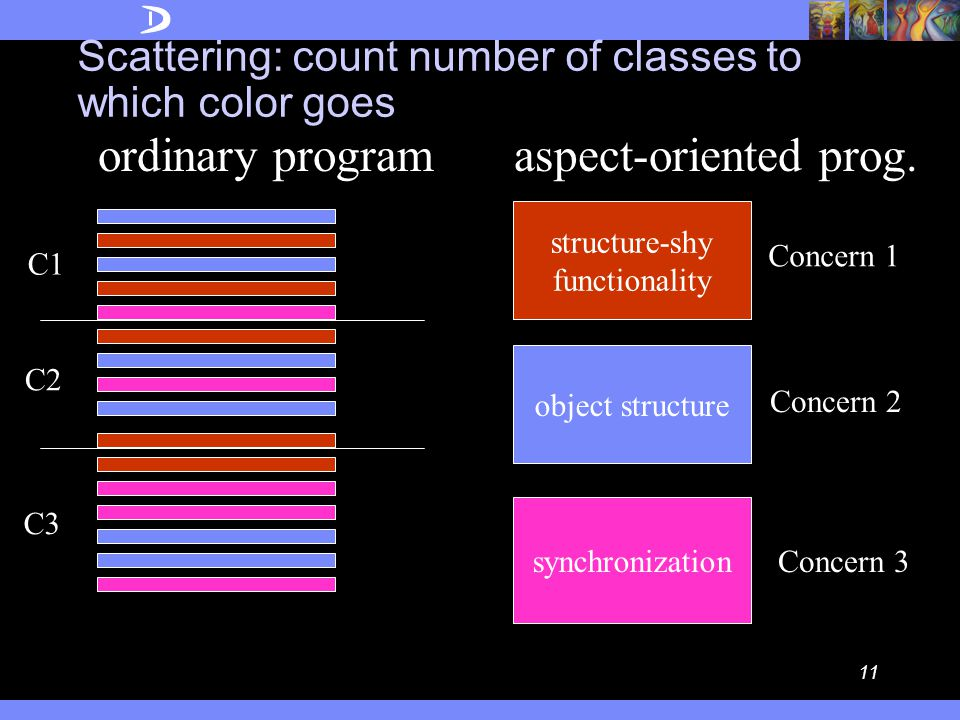 The Intuition behind Aspects expected provided adapters classes Mira Mezini (1998) aspects