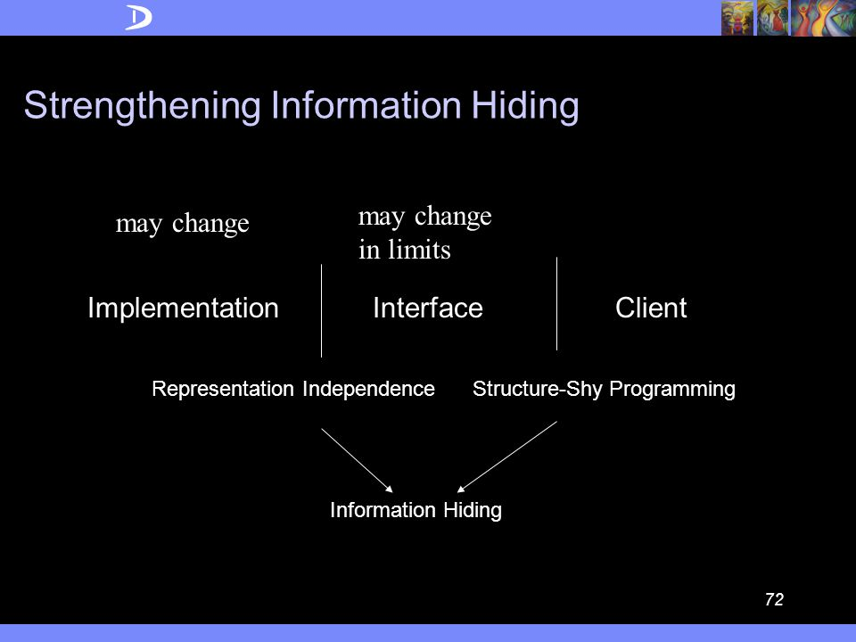 71 How is information hiding different from structure-shyness  CACM May 1972: A technique for the specification of software modules: Hide implementation data structures.