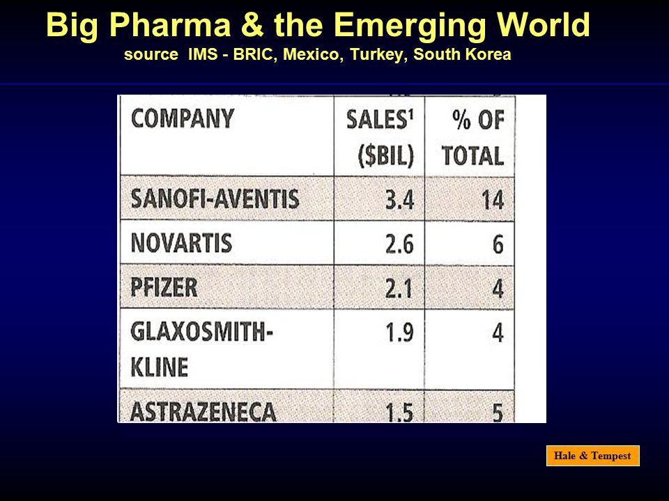 Hale & Tempest Big Pharma & the Emerging World source IMS - BRIC, Mexico, Turkey, South Korea