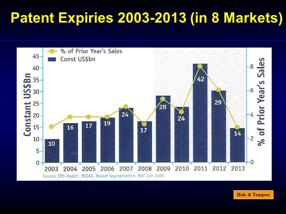 Hale & Tempest Patent Expiries 2003-2013 (in 8 Markets)
