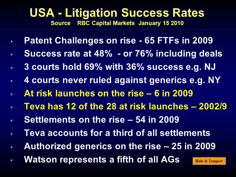 Hale & Tempest USA - Litigation Success Rates Source RBC Capital Markets January 15 2010  Patent Challenges on rise - 65 FTFs in 2009  Success rate at 48% - or 76% including deals  3 courts hold 69% with 36% success e.g.