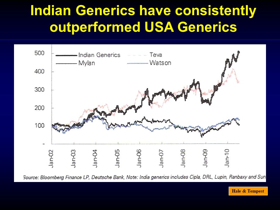 Hale & Tempest Indian Generics have consistently outperformed USA Generics