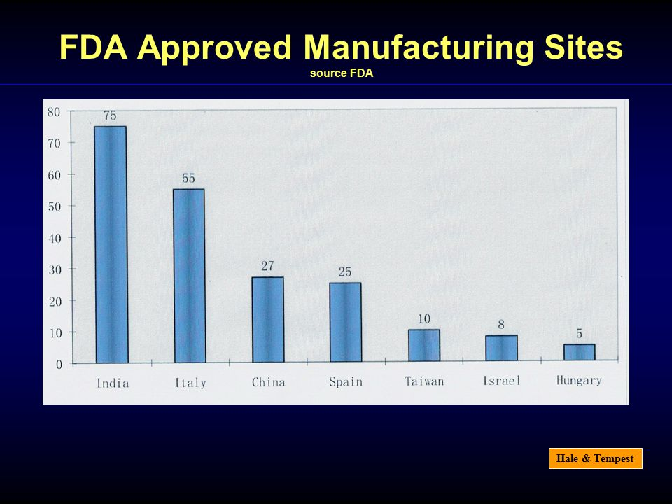 Hale & Tempest FDA Approved Manufacturing Sites source FDA