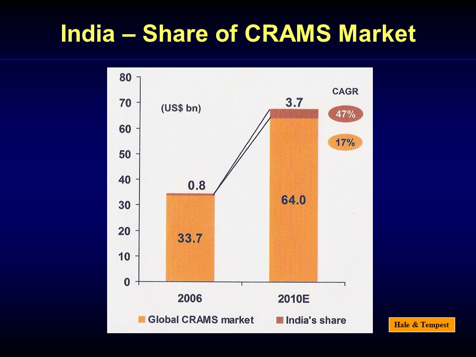 Hale & Tempest India – Share of CRAMS Market