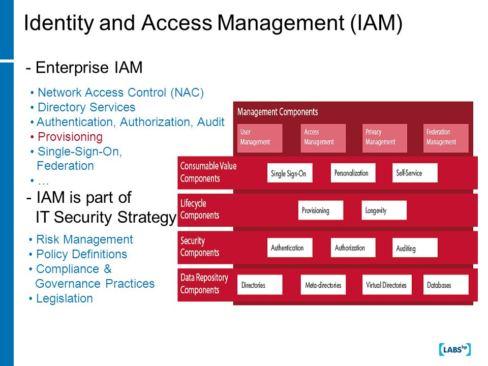 Identity and Access Management (IAM) - Enterprise IAM Network Access Control (NAC) Directory Services Authentication, Authorization, Audit Provisioning Single-Sign-On, Federation … - IAM is part of IT Security Strategy Risk Management Policy Definitions Compliance & Governance Practices Legislation