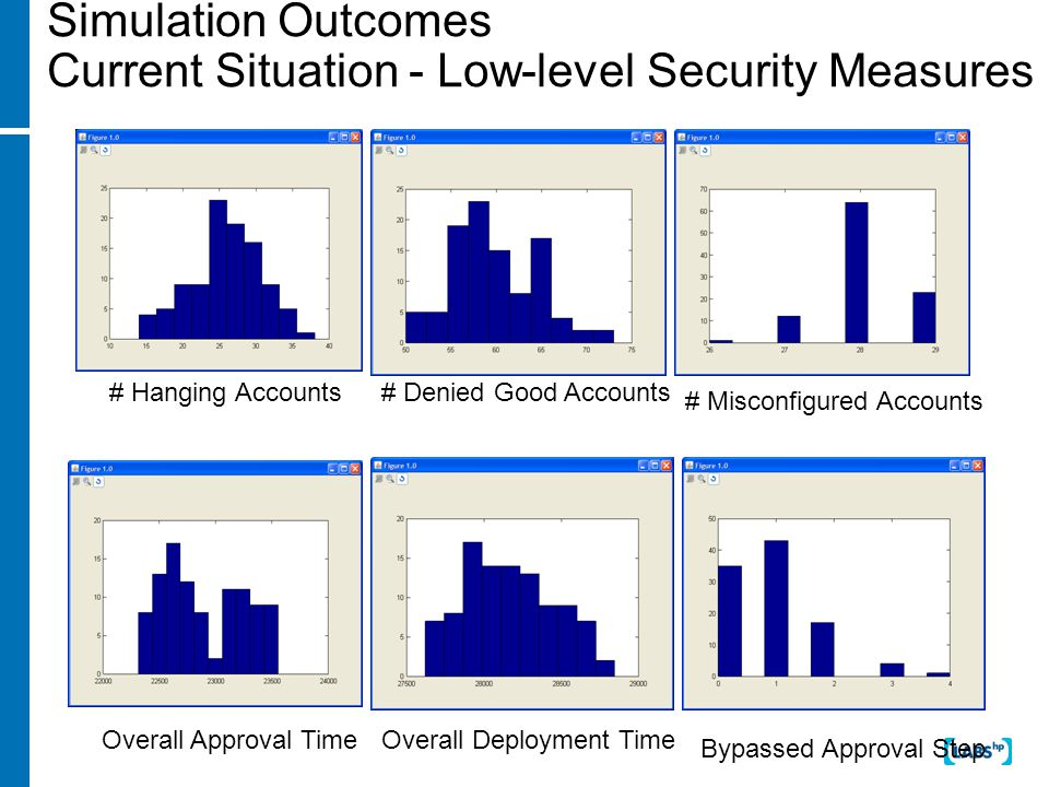 # Hanging Accounts# Denied Good Accounts # Misconfigured Accounts Overall Approval TimeOverall Deployment Time Bypassed Approval Step Simulation Outcomes Current Situation - Low-level Security Measures