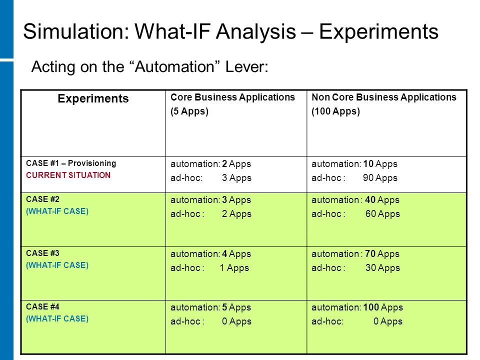 Experiments Core Business Applications (5 Apps) Non Core Business Applications (100 Apps) CASE #1 – Provisioning CURRENT SITUATION automation: 2 Apps ad-hoc: 3 Apps automation: 10 Apps ad-hoc : 90 Apps CASE #2 (WHAT-IF CASE) automation: 3 Apps ad-hoc : 2 Apps automation : 40 Apps ad-hoc : 60 Apps CASE #3 (WHAT-IF CASE) automation: 4 Apps ad-hoc : 1 Apps automation : 70 Apps ad-hoc : 30 Apps CASE #4 (WHAT-IF CASE) automation: 5 Apps ad-hoc : 0 Apps automation: 100 Apps ad-hoc: 0 Apps Simulation: What-IF Analysis – Experiments Acting on the Automation Lever: