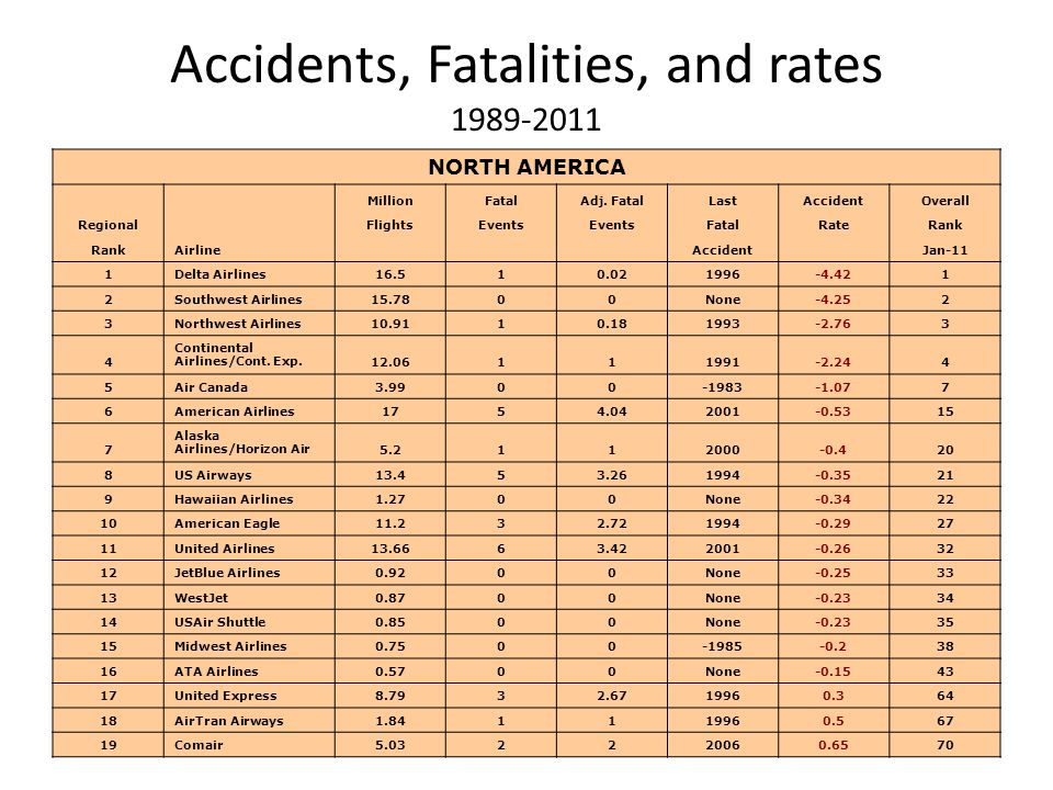 Accidents, Fatalities, and rates 1989-2011 NORTH AMERICA Airline MillionFatalAdj.