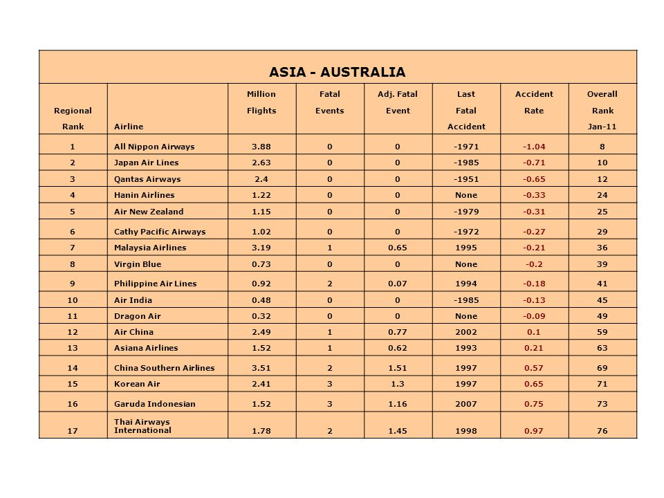 ASIA - AUSTRALIA Airline MillionFatalAdj. FatalLastAccidentOverall RegionalFlightsEventsEventFatalRateRank Accident Jan-11 1All Nippon Airways3.8800-1