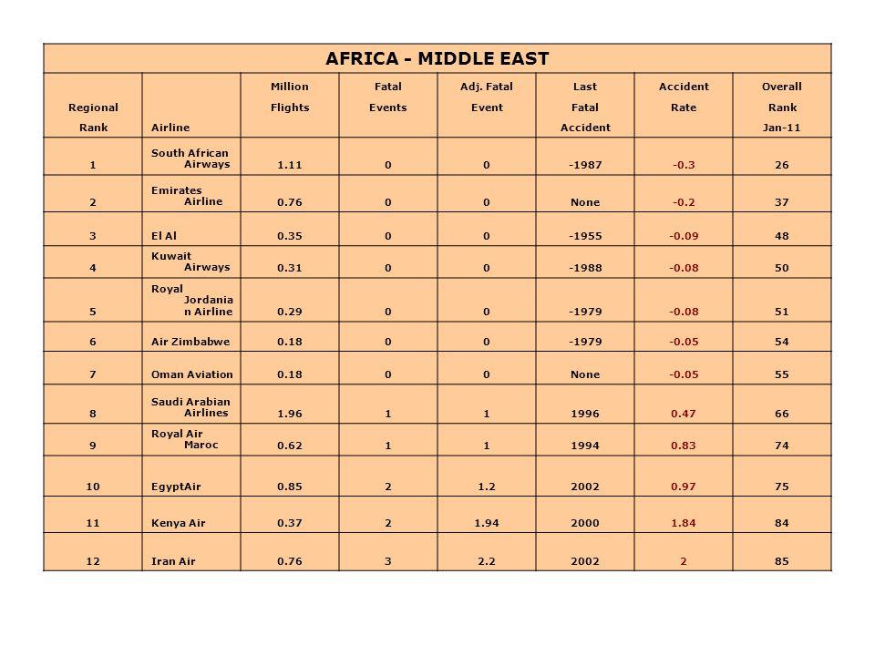 AFRICA - MIDDLE EAST Airline MillionFatalAdj. FatalLastAccidentOverall RegionalFlightsEventsEventFatalRateRank Accident Jan-11 1 South African Airways