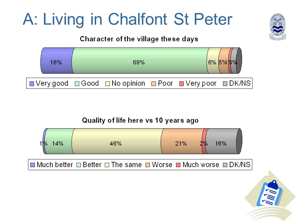 A: Living in Chalfont St Peter