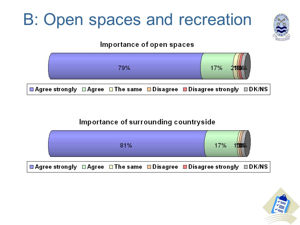 B: Open spaces and recreation