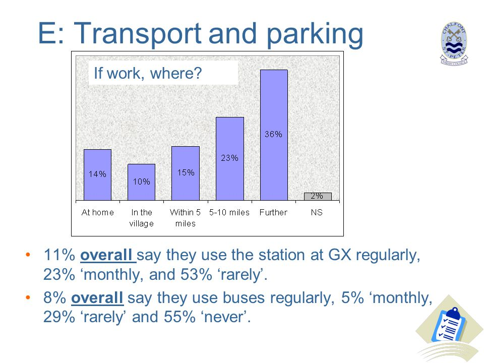 E: Transport and parking 11% overall say they use the station at GX regularly, 23% 'monthly, and 53% 'rarely'.