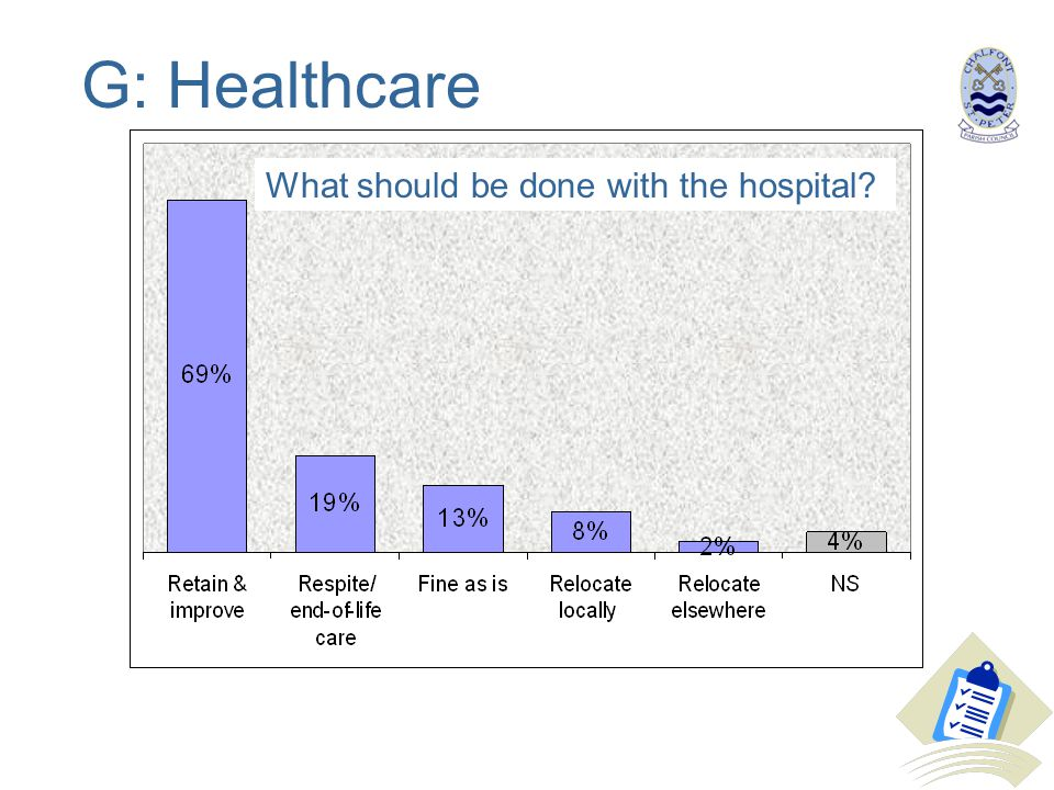 G: Healthcare What should be done with the hospital