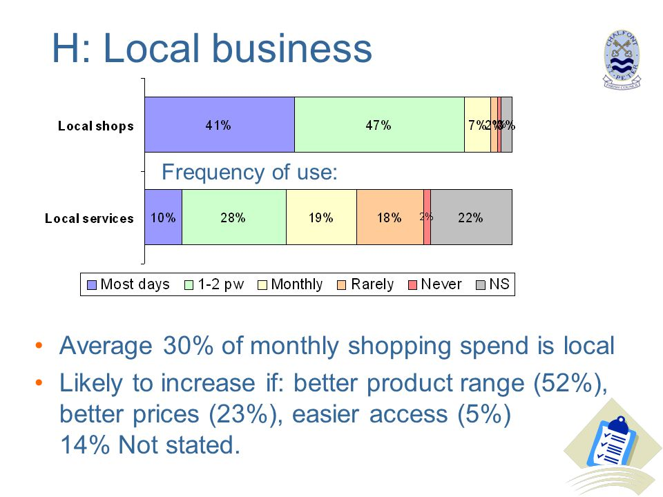 H: Local business Average 30% of monthly shopping spend is local Likely to increase if: better product range (52%), better prices (23%), easier access (5%) 14% Not stated.