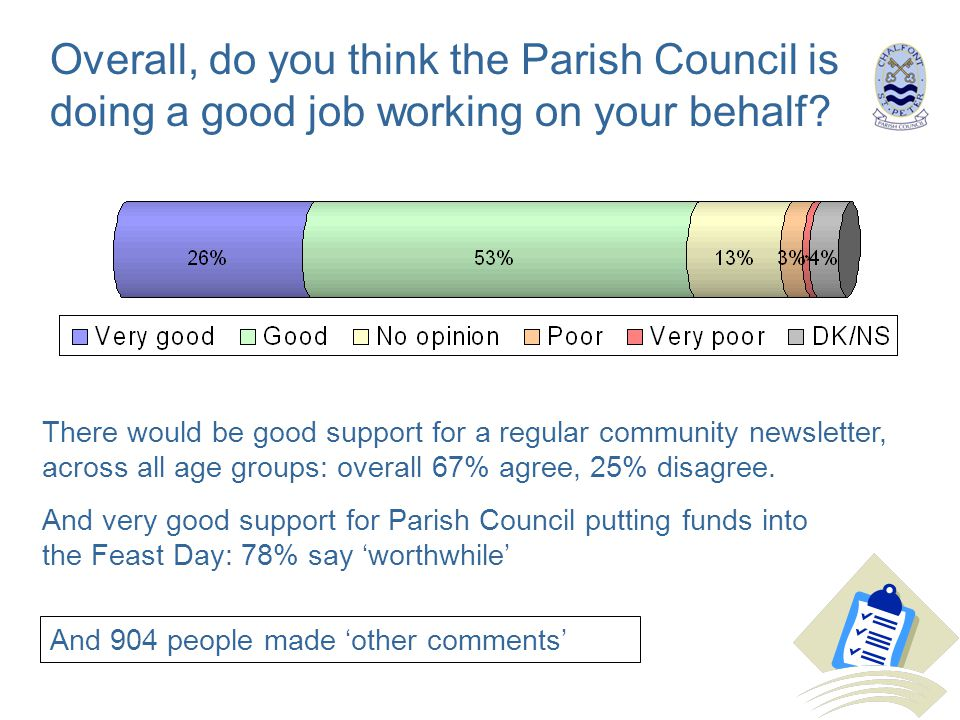 Overall, do you think the Parish Council is doing a good job working on your behalf? There would be good support for a regular community newsletter, a