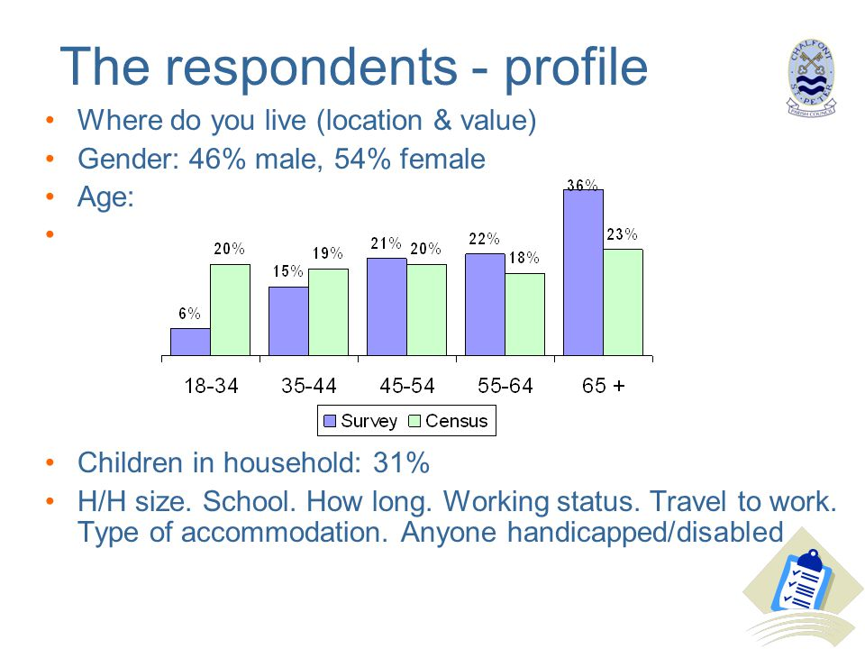 The respondents - profile Where do you live (location & value) Gender: 46% male, 54% female Age: Children in household: 31% H/H size.