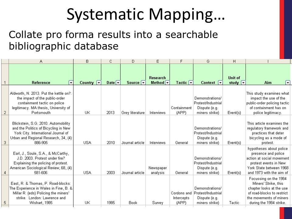 Systematic Mapping… Collate pro forma results into a searchable bibliographic database