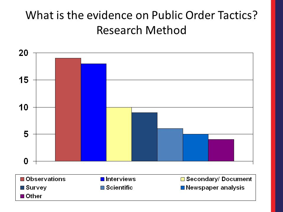 What is the evidence on Public Order Tactics? Research Method
