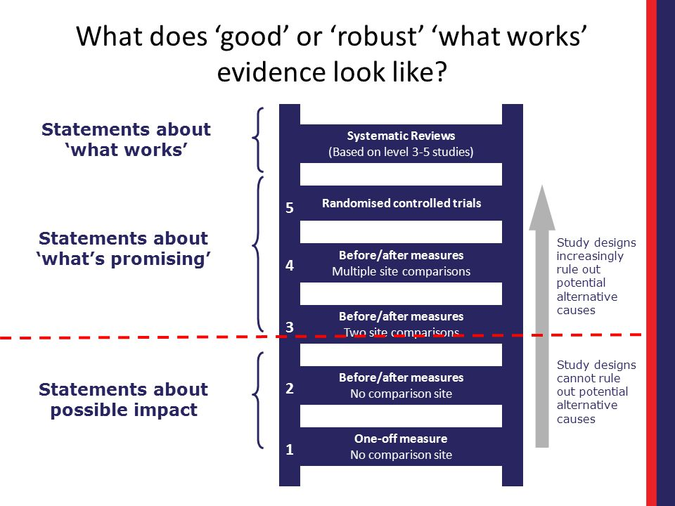 What does 'good' or 'robust' 'what works' evidence look like? Systematic Reviews (Based on level 3-5 studies) 5 Randomised controlled trials 4 Before/