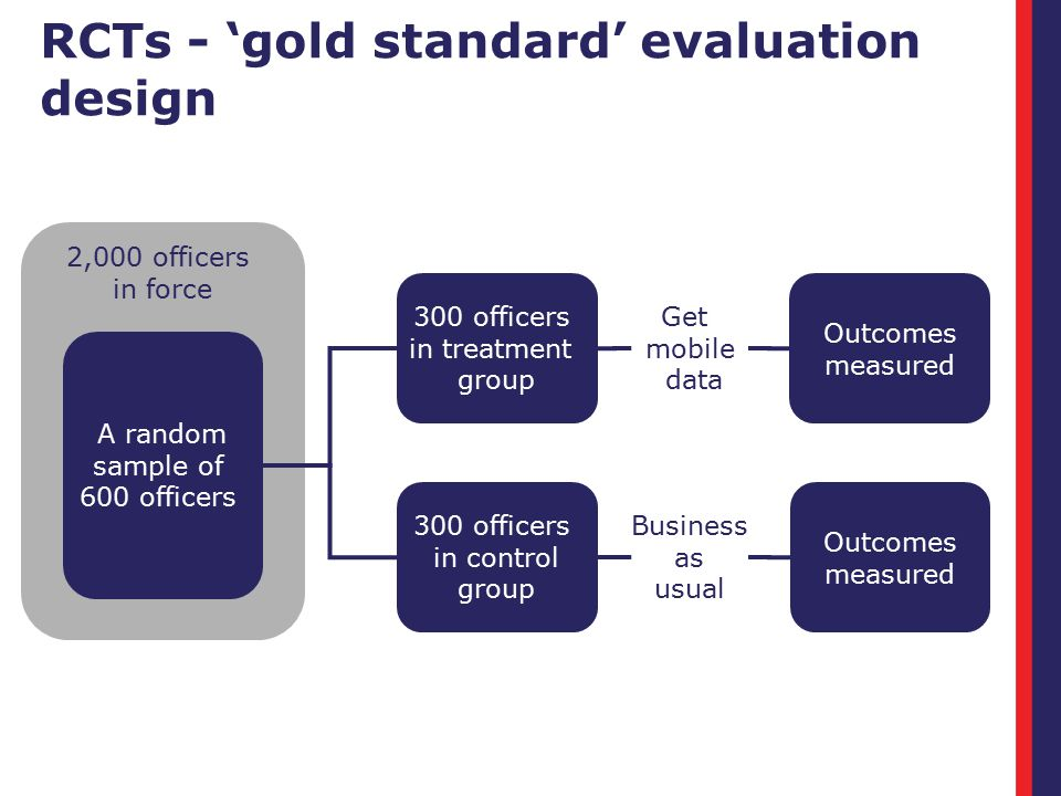 2,000 officers in force RCTs - 'gold standard' evaluation design A random sample of 600 officers 300 officers in treatment group Outcomes measured 300