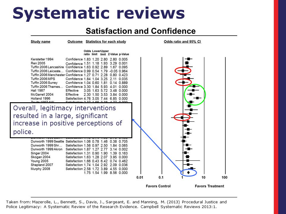 Systematic reviews Taken from: Mazerolle, L., Bennett, S., Davis, J., Sargeant, E. and Manning, M. (2013) Procedural Justice and Police Legitimacy: A