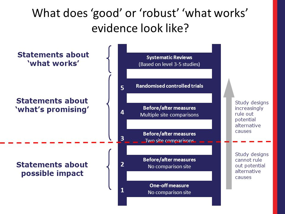 Systematic Reviews (Based on level 3-5 studies) 5 Randomised controlled trials 4 Before/after measures Multiple site comparisons 3 Before/after measur