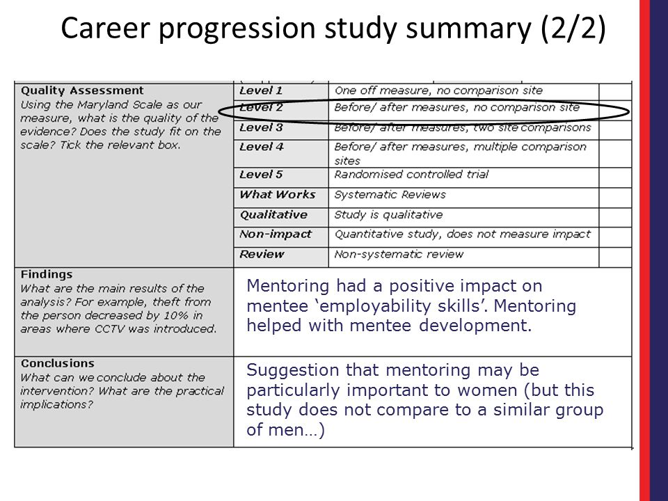 Career progression study summary (2/2) Mentoring had a positive impact on mentee 'employability skills'. Mentoring helped with mentee development. Sug