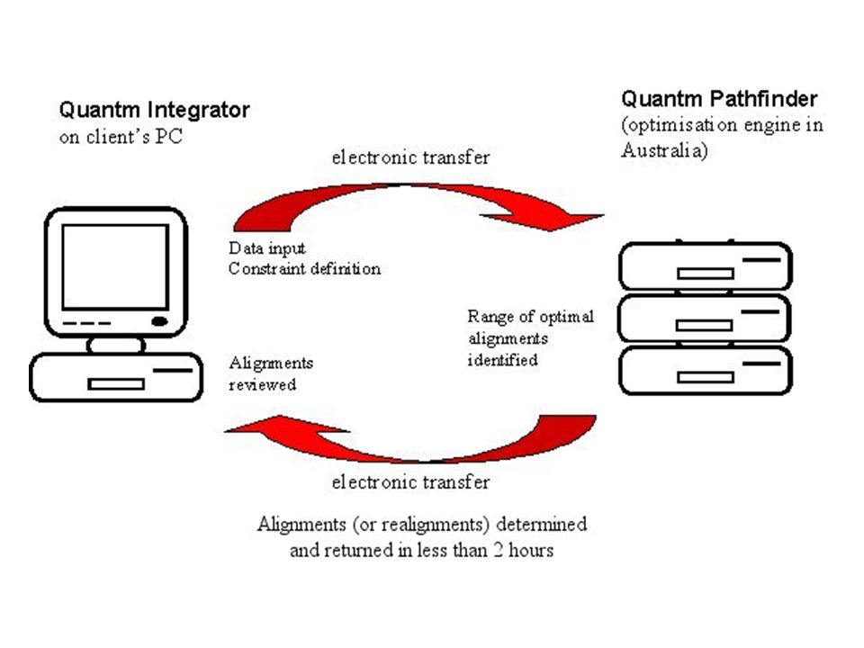 Structure of the Software