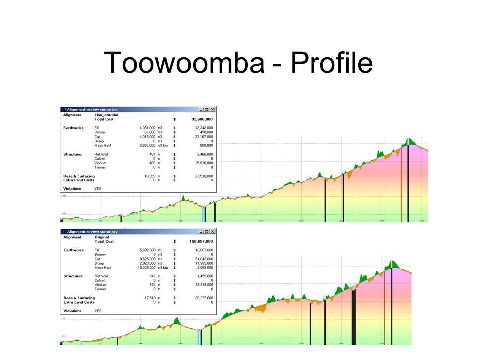 Toowoomba - Profile