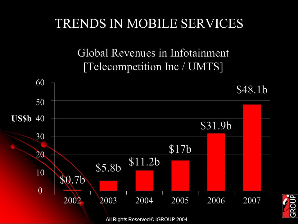 All Rights Reserved © iGROUP 2004 TRENDS IN MOBILE SERVICES