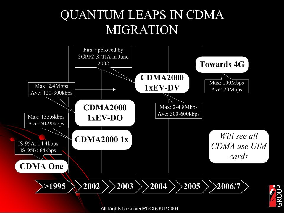 All Rights Reserved © iGROUP 2004 QUANTUM LEAPS IN CDMA MIGRATION