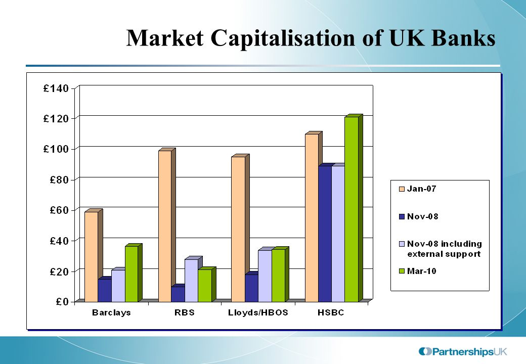 Market Capitalisation of UK Banks