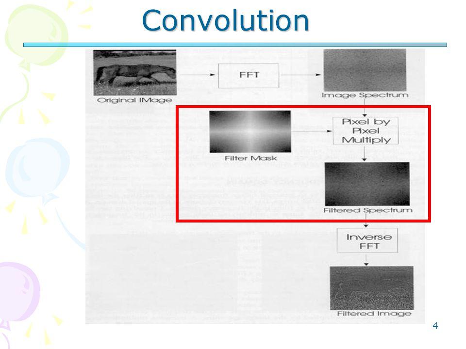 4 Convolution