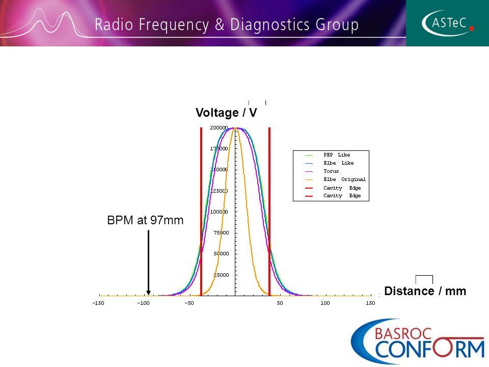 Distance / mm Voltage / V BPM at 97mm