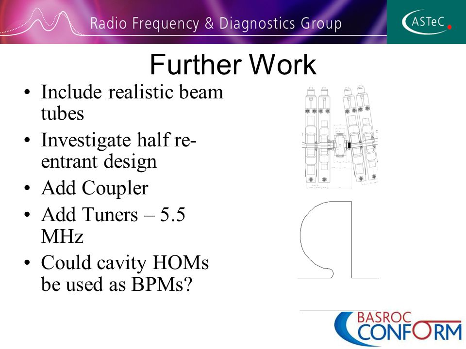 Further Work Include realistic beam tubes Investigate half re- entrant design Add Coupler Add Tuners – 5.5 MHz Could cavity HOMs be used as BPMs
