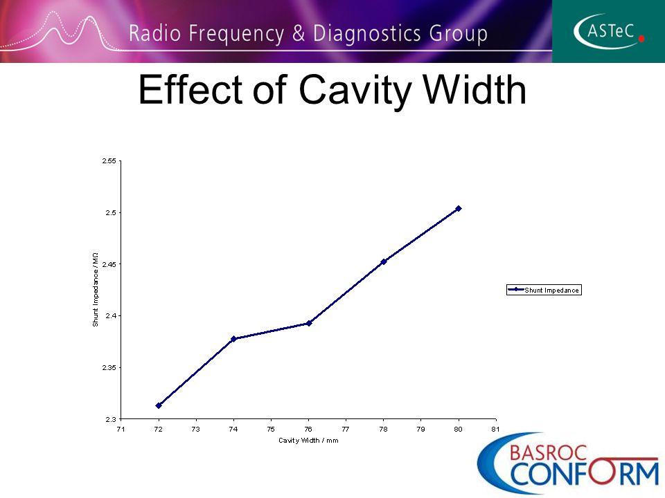 Effect of Cavity Width