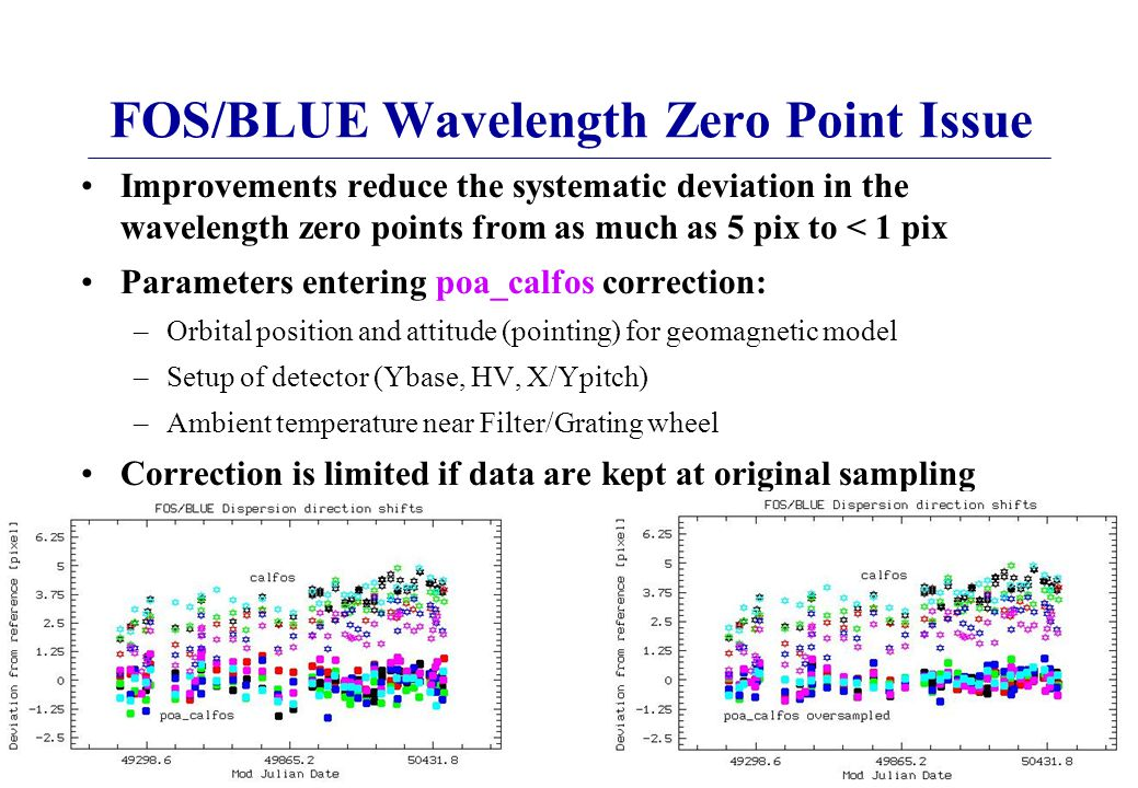 FOS/BLUE Wavelength Zero Point Issue Improvements reduce the systematic deviation in the wavelength zero points from as much as 5 pix to < 1 pix Parameters entering poa_calfos correction: –Orbital position and attitude (pointing) for geomagnetic model –Setup of detector (Ybase, HV, X/Ypitch) –Ambient temperature near Filter/Grating wheel Correction is limited if data are kept at original sampling