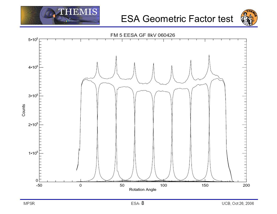 MPSRESA- 8 UCB, Oct 26, 2006 ESA Geometric Factor test
