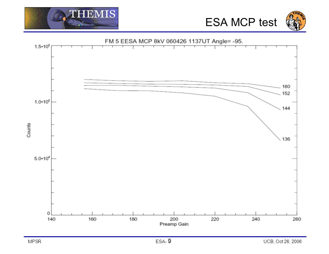 MPSRESA- 9 UCB, Oct 26, 2006 ESA MCP test