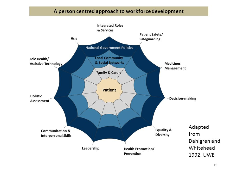 A person centred approach to workforce development 19 Adapted from Dahlgren and Whitehead 1992, UWE