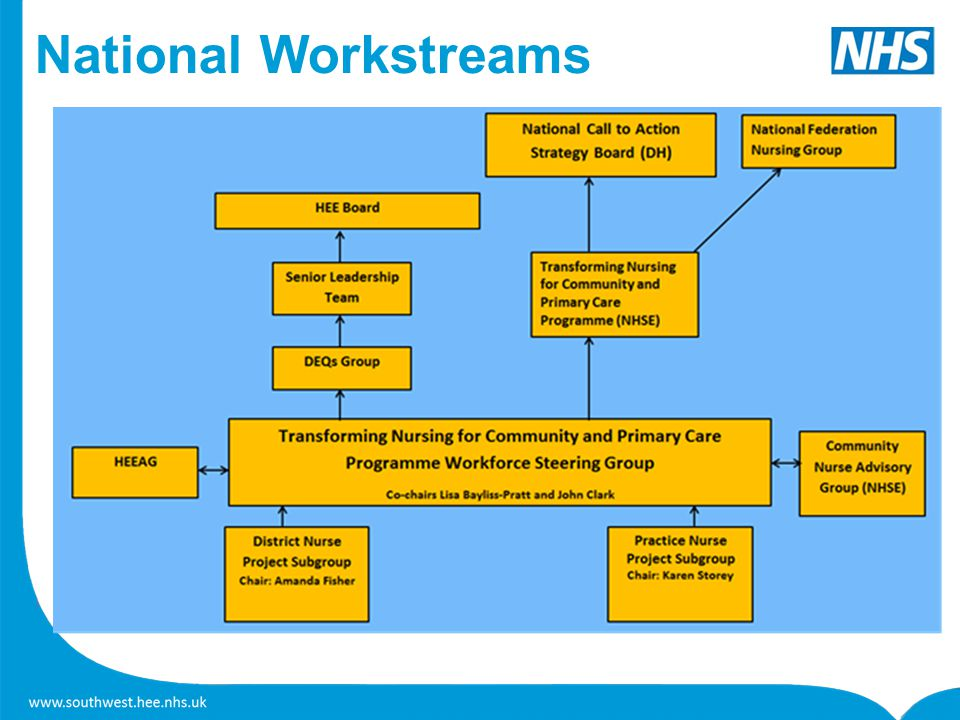 National Workstreams