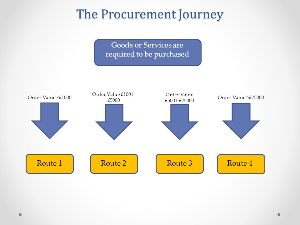 The Procurement Journey Route 1 Identify Goods/Service Required Is the purchase essential.
