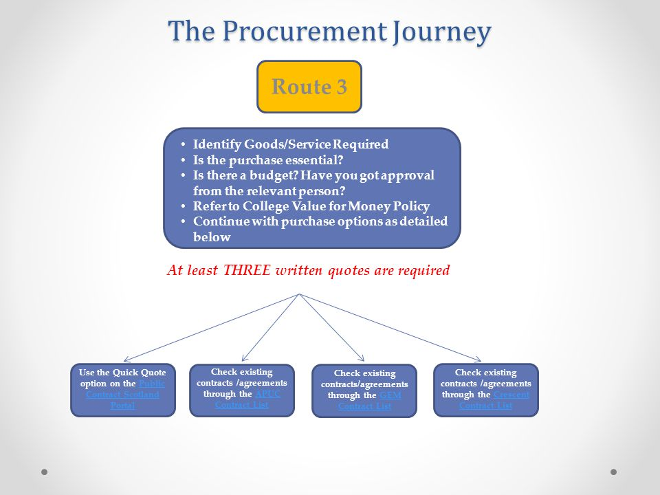 The Procurement Journey Route 4 Identify Goods/Service Required Is the purchase essential.