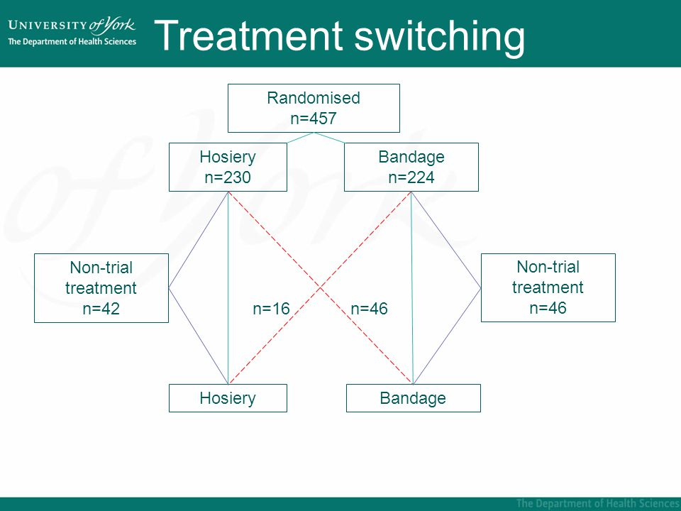 Treatment switching Increase in ulcer area Compression uncomfortable Ulcer deterioration