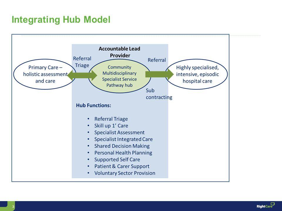 3 Integrating Hub Model